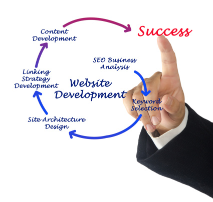 8 Things to Consider When Choosing a Web Design and Development Company - Small Business Website Design, SEO, and Online Marketing Blog | High Level Marketing  - 186963264