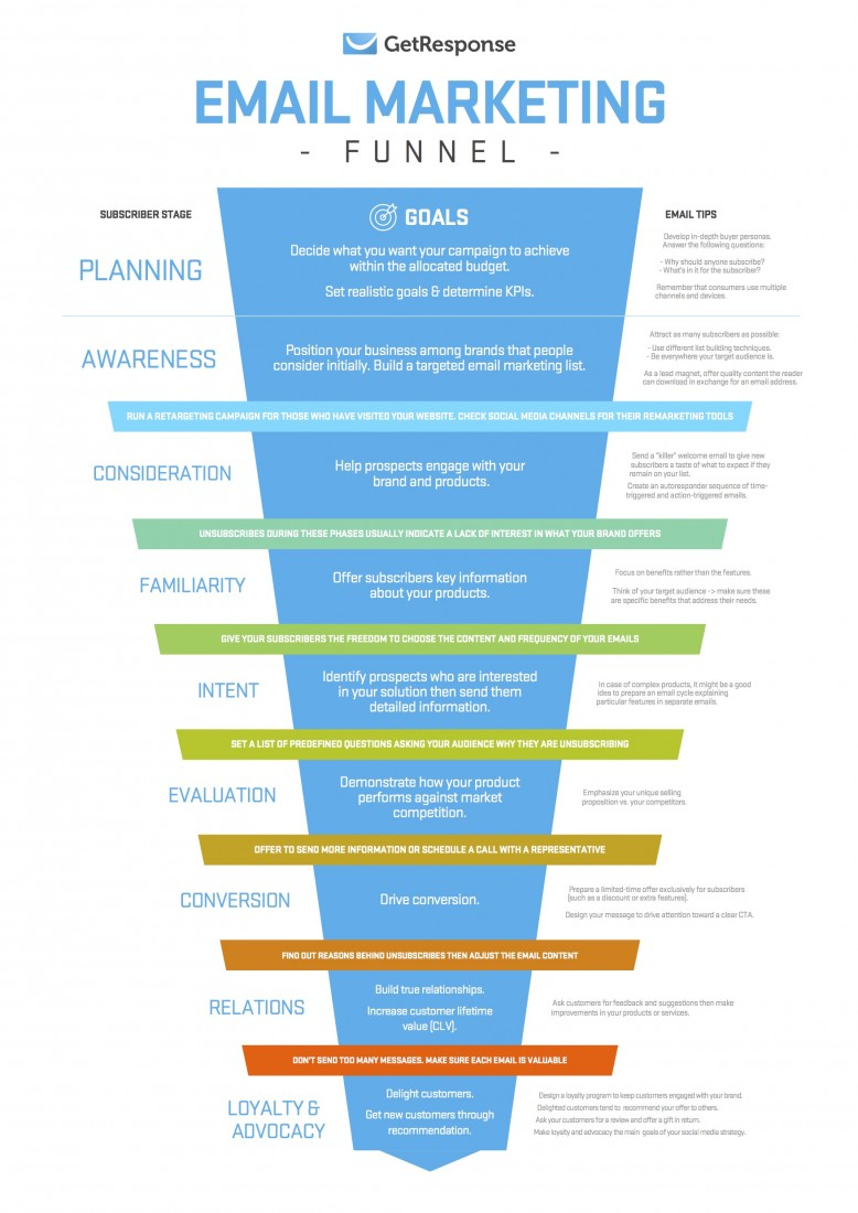 email marketing funnel poster