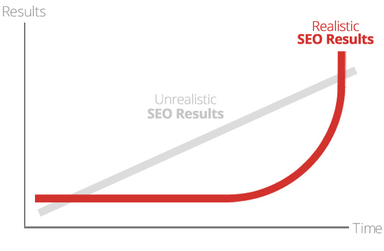 growth chart of seo