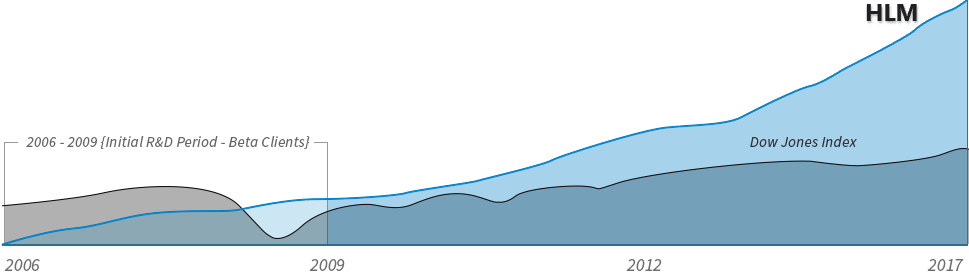 Line graph of growth since 2009
